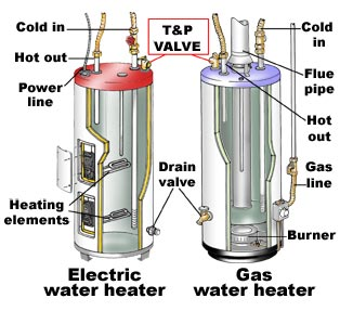 Electric Or Gas Water Heater Heating Cooling
